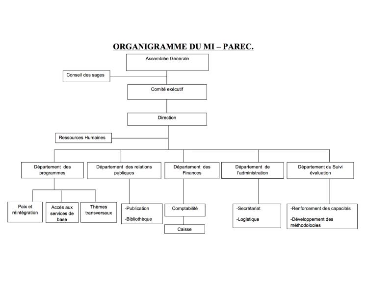 ORGANIGRAMME DU MI – PAREC copy